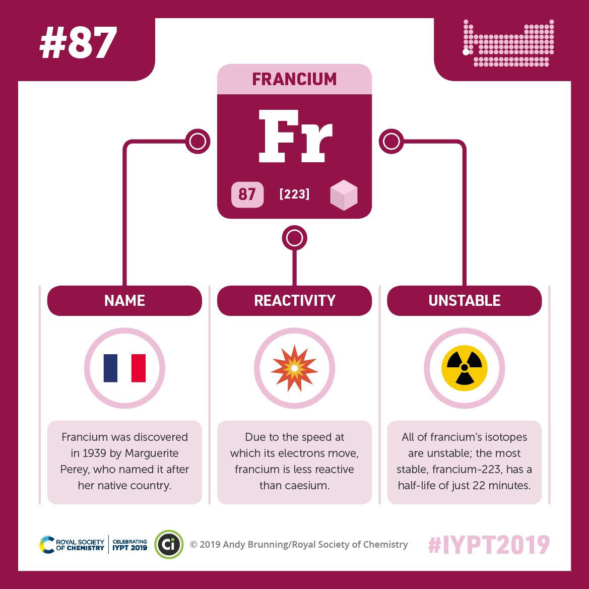 IYPT 2019 Elements 087: Francium: Not the most reactive group 1 element