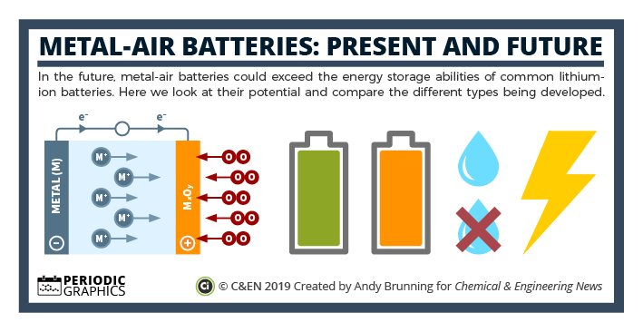 Metal-air batteries: Present and potential